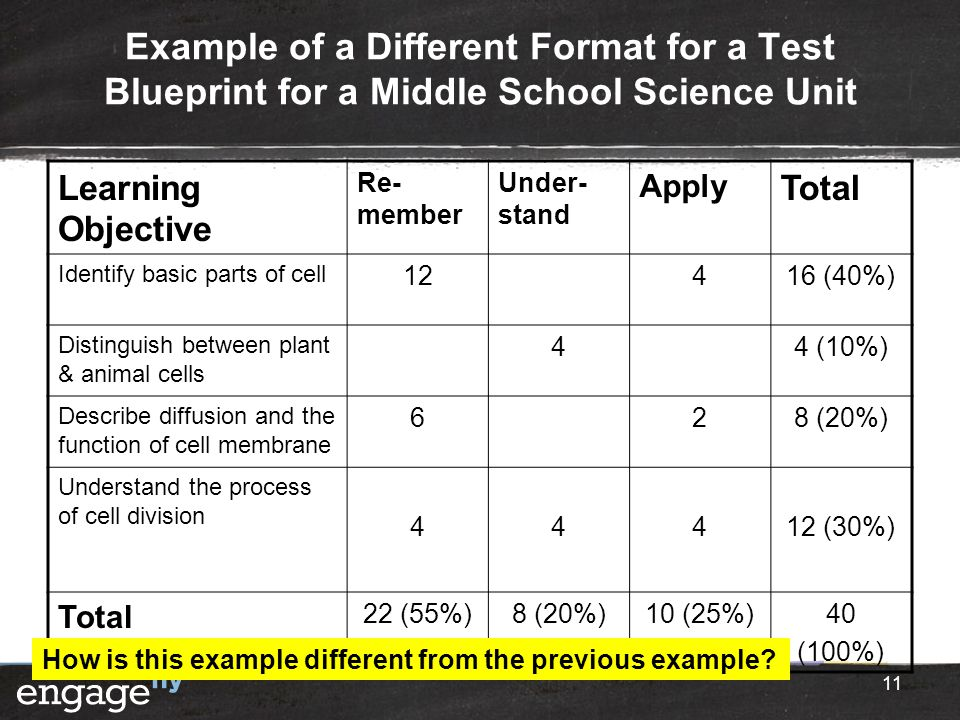 Example of a Different Format for a Test Blueprint for a Middle School Science Unit