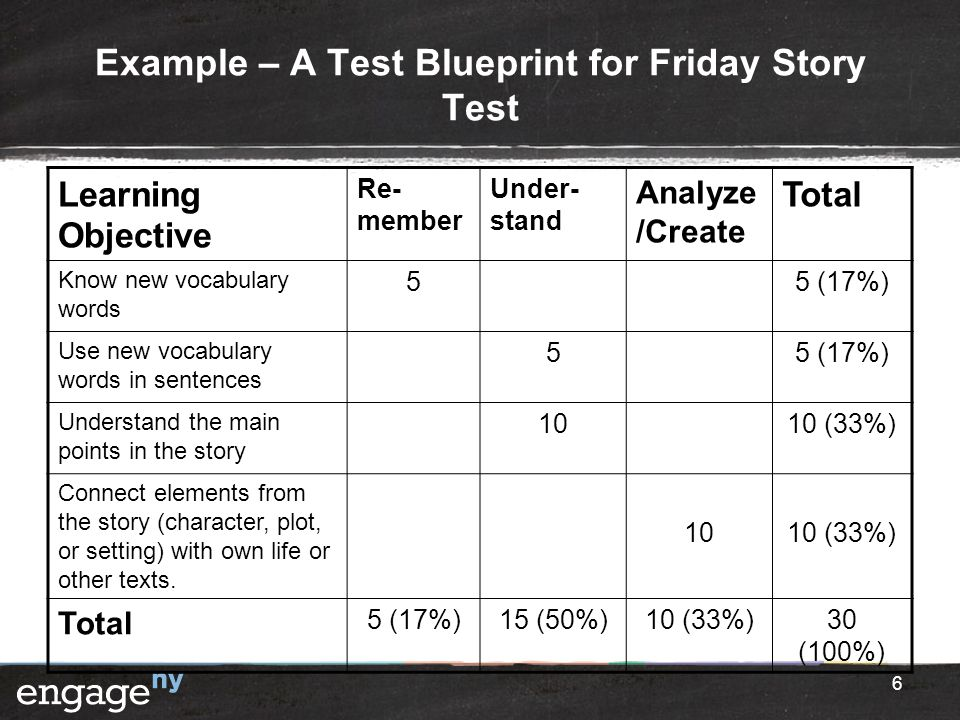 Example – A Test Blueprint for Friday Story Test