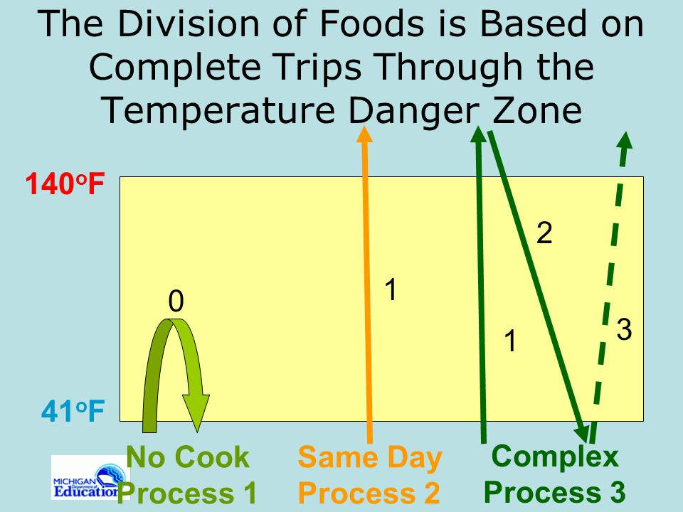 The Division of Foods is Based on Complete Trips Through the Temperature Danger Zone