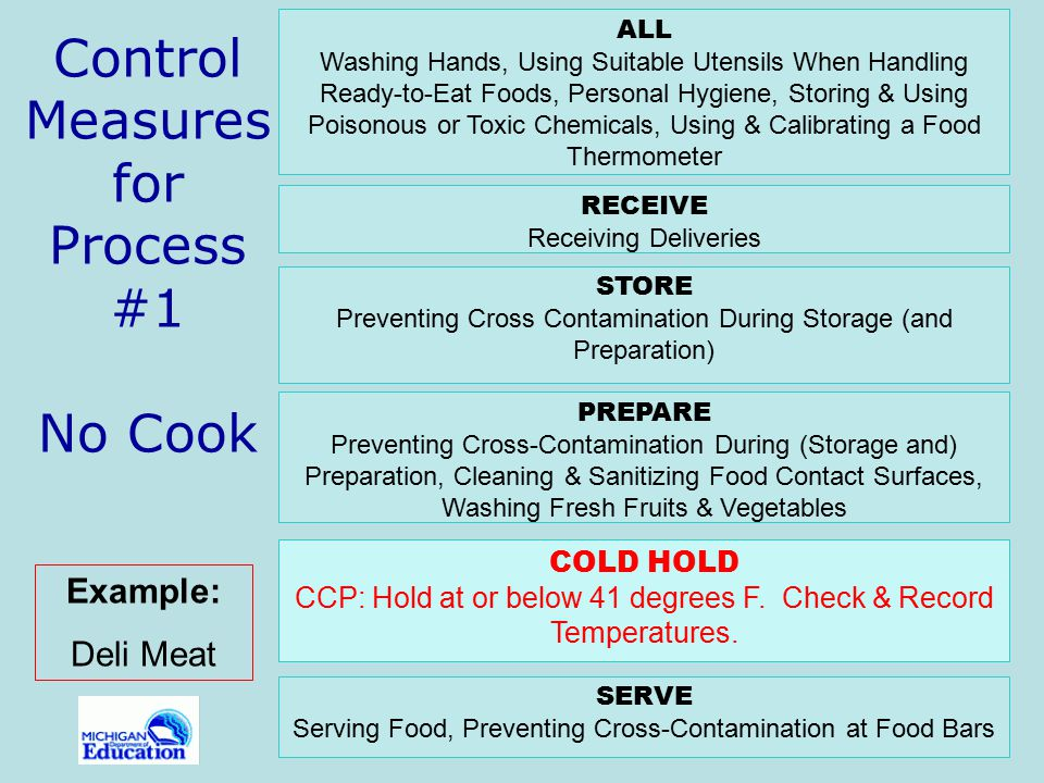 Control Measures for Process #1 No Cook
