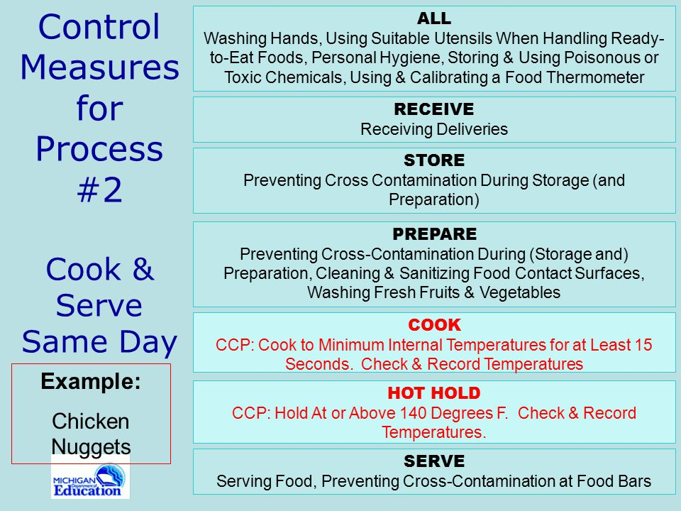 Control Measures for Process #2 Cook & Serve Same Day
