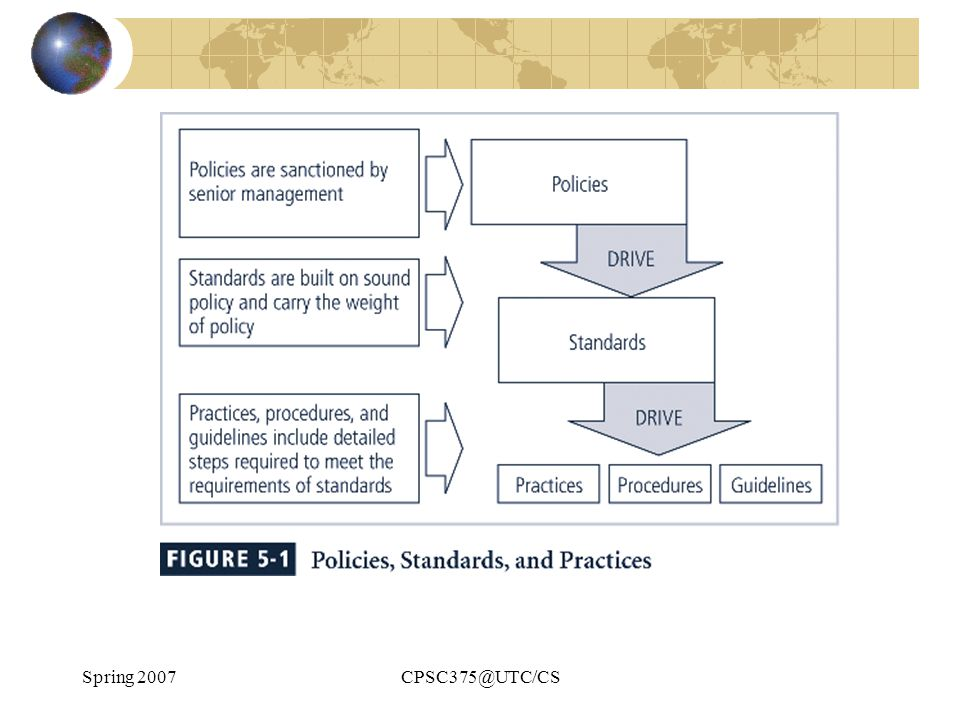 Spring 2007 CPSC375@UTC/CS Types of Policy