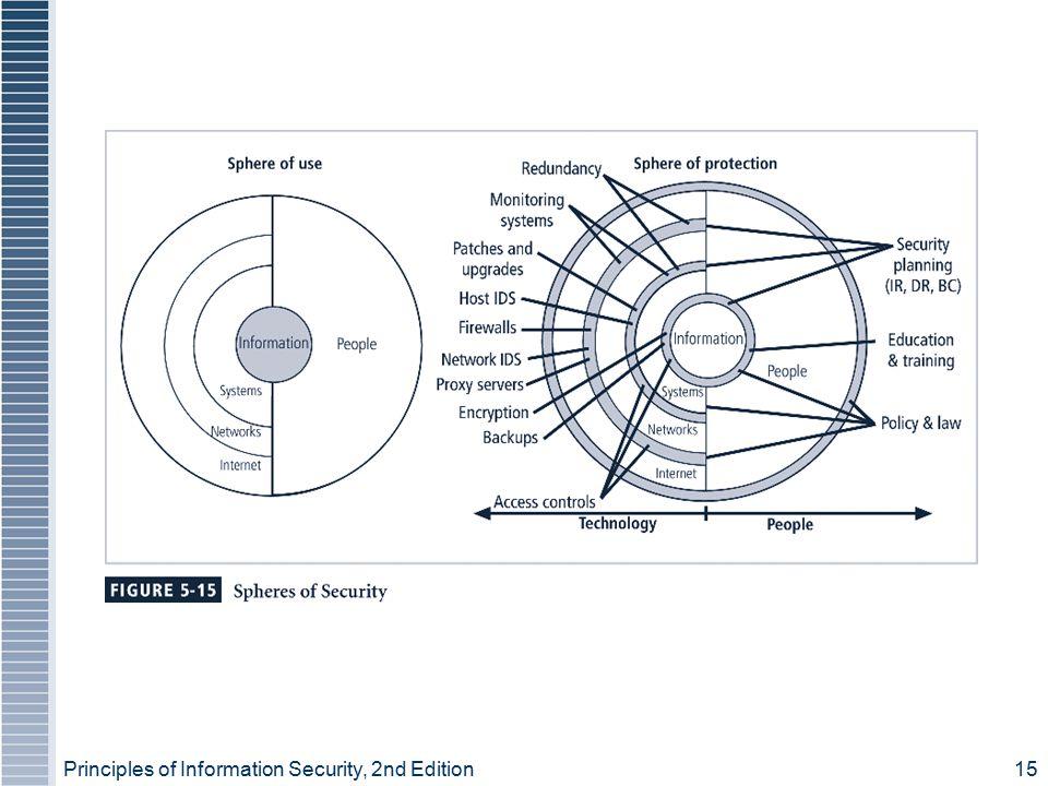 Figure 5-15 – Spheres of Security