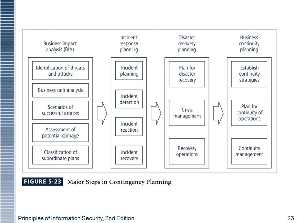 Figure 5-23 – Major Steps in Contingency Planning