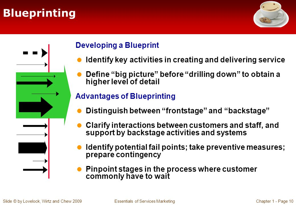 Blueprinting Developing a Blueprint