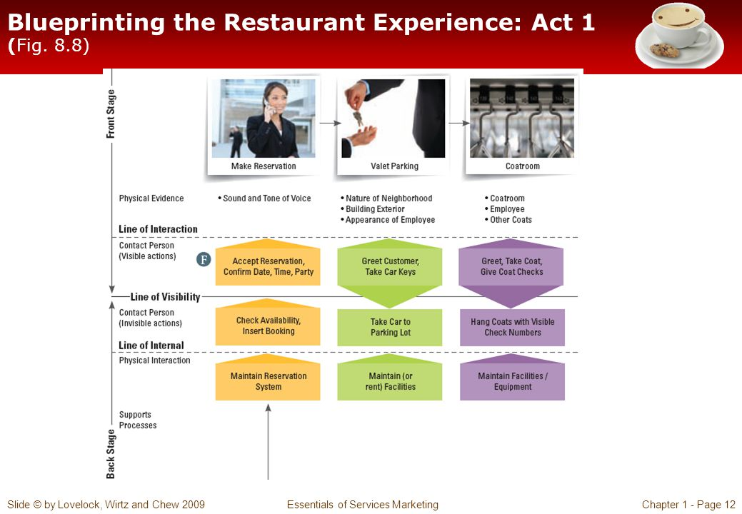 Blueprinting the Restaurant Experience: Act 1 (Fig. 8.8)
