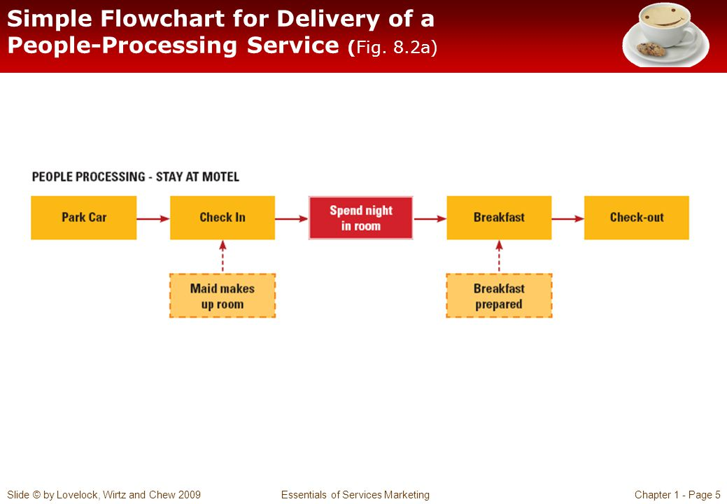 Simple Flowchart for Delivery of a People-Processing Service (Fig. 8