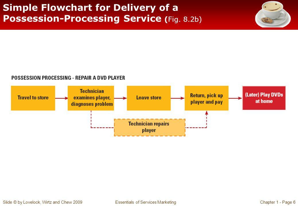 Simple Flowchart for Delivery of a Possession-Processing Service (Fig