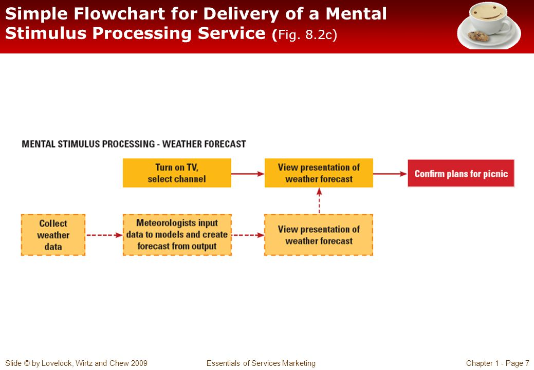 Simple Flowchart for Delivery of a Mental Stimulus Processing Service (Fig. 8.2c)