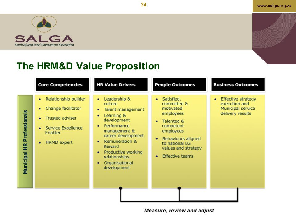 The HRM&D Value Proposition