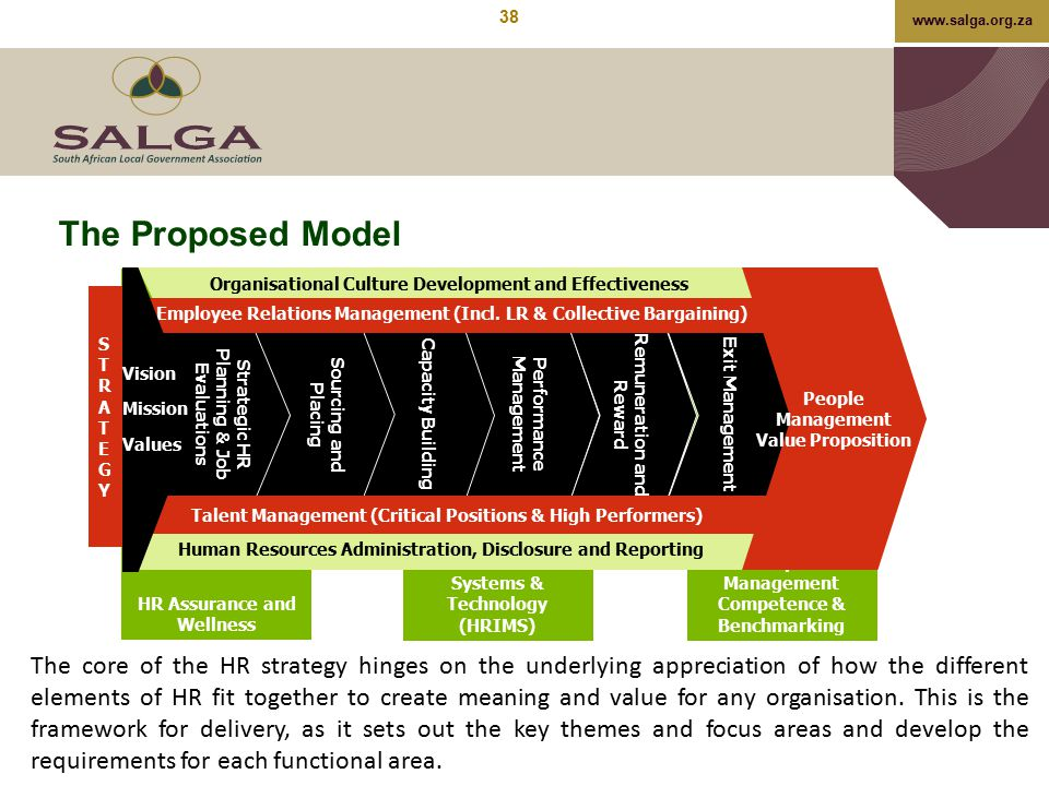 The Proposed Model HR Assurance and Wellness. Organisational Culture Development and Effectiveness.