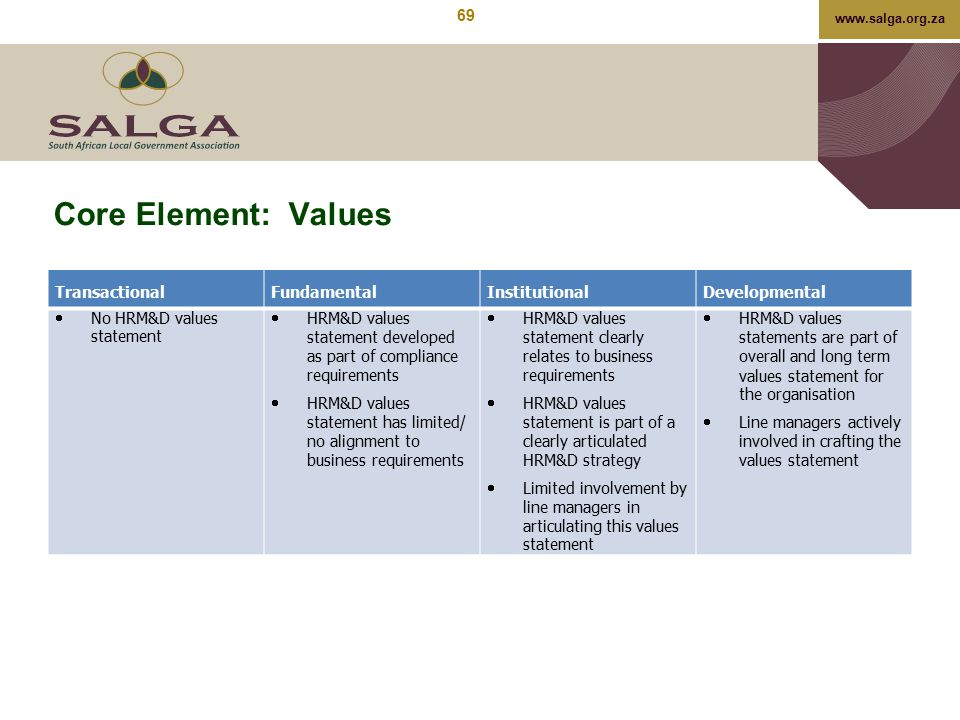 Core Element: Values Transactional Fundamental Institutional
