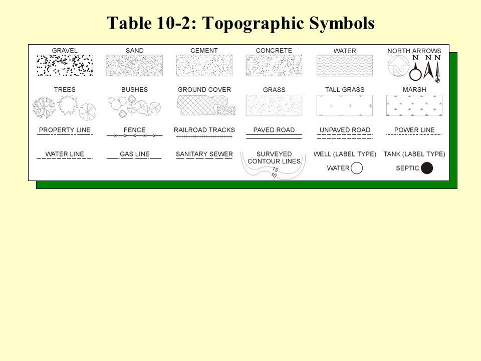 Table 10-2: Topographic Symbols