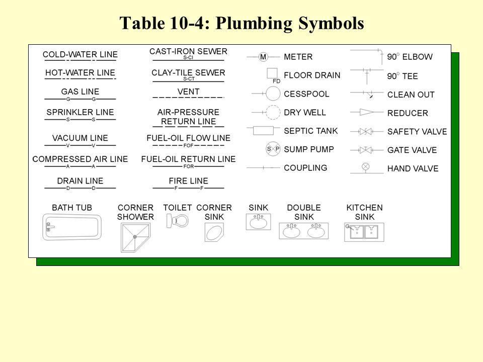 Table 10-4: Plumbing Symbols