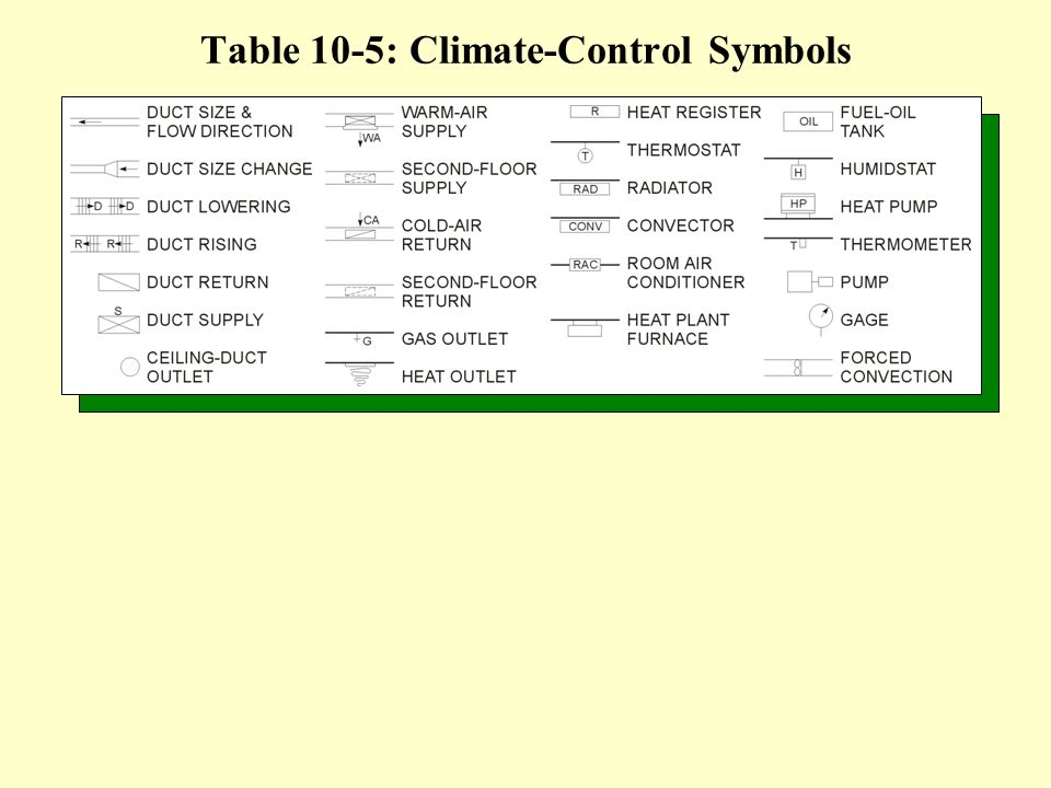Table 10-5: Climate-Control Symbols
