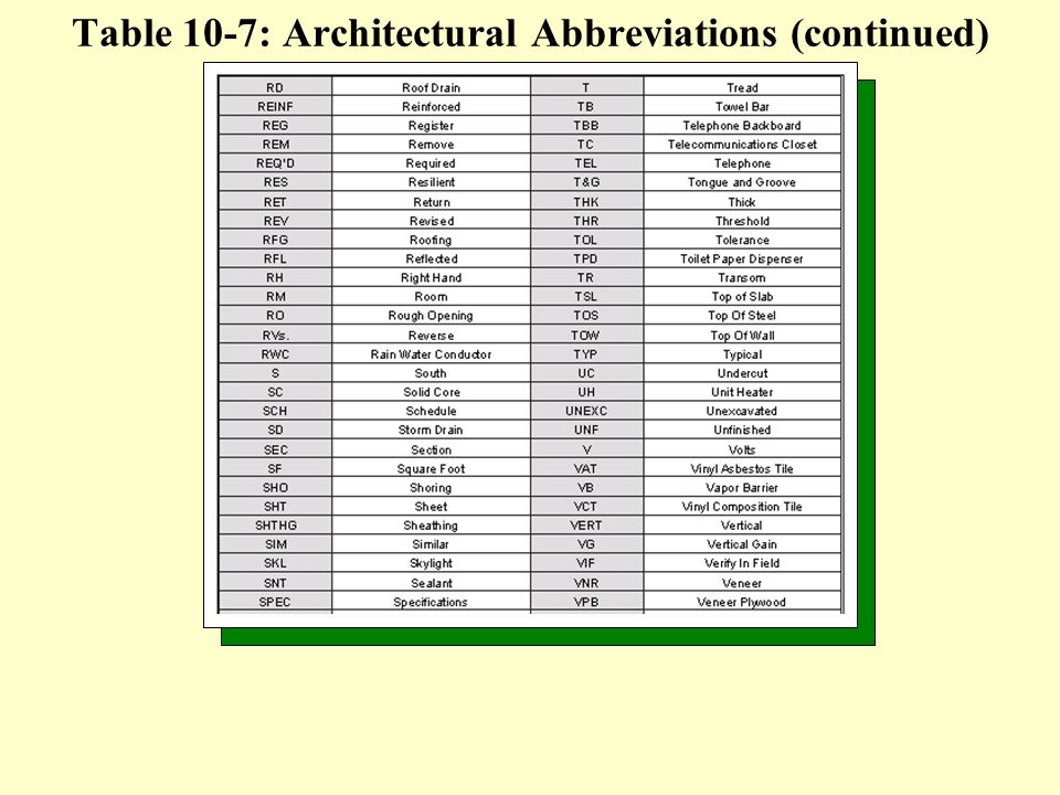 Table 10-7: Architectural Abbreviations (continued)
