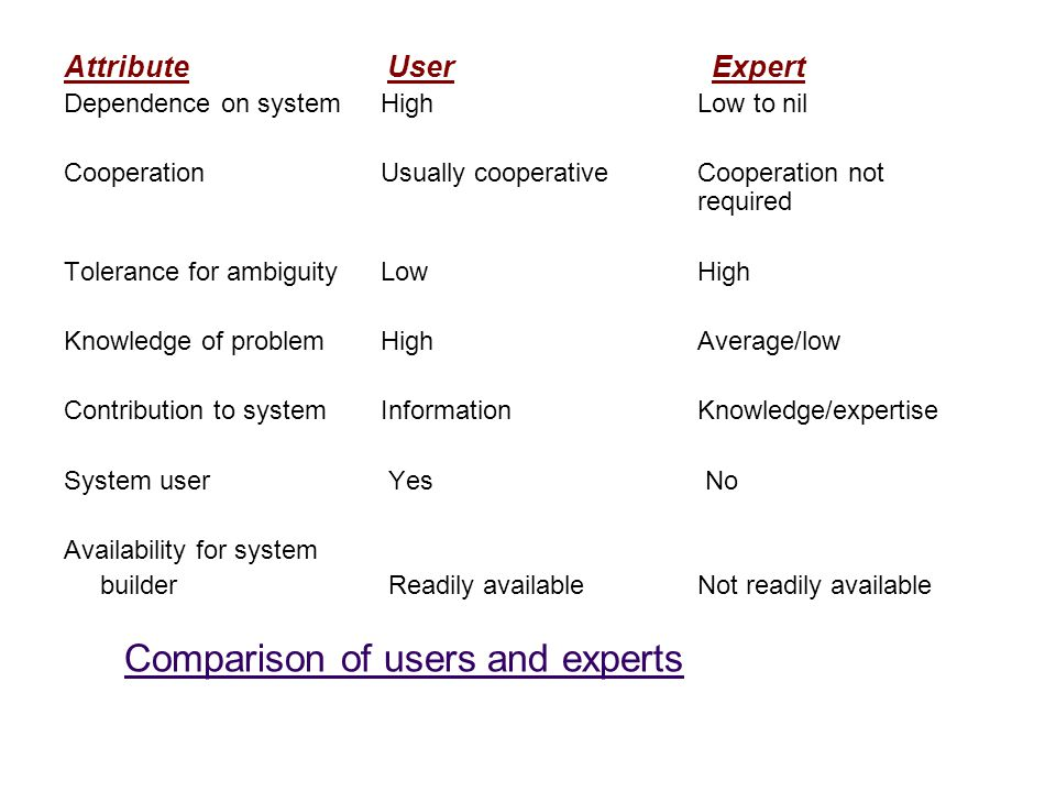 Comparison of users and experts