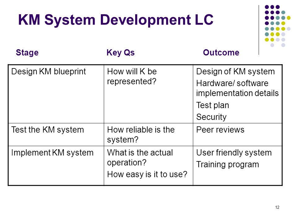 KM System Development LC