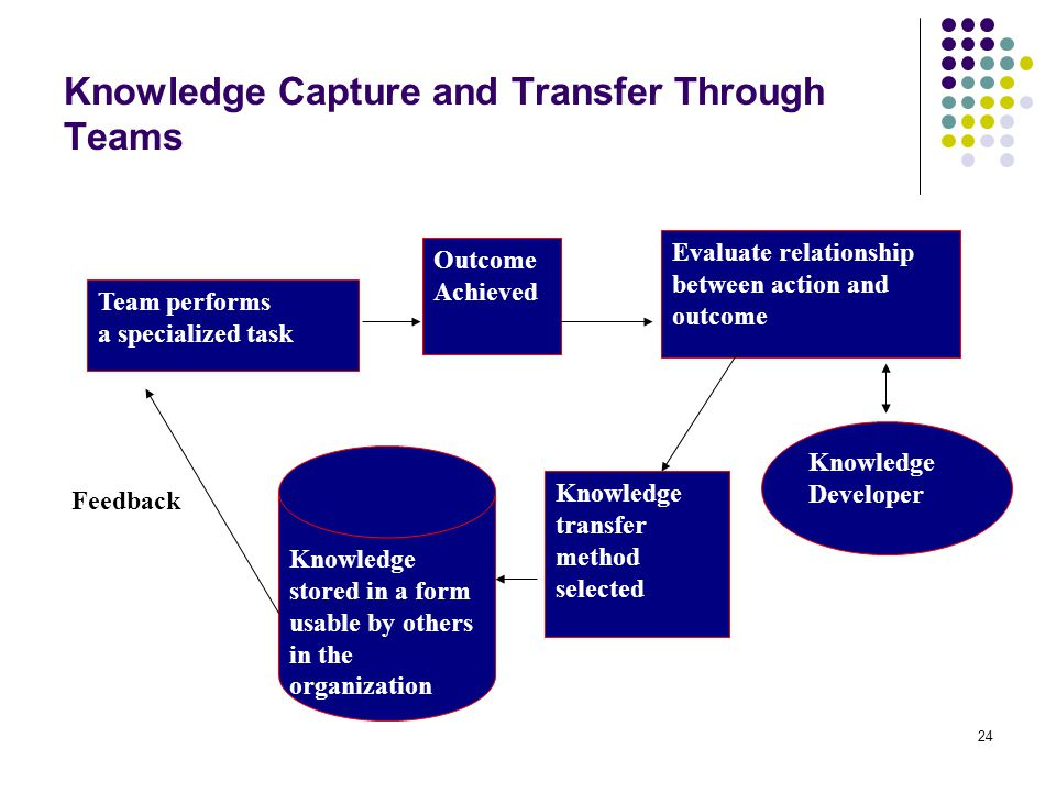 Knowledge Capture and Transfer Through Teams