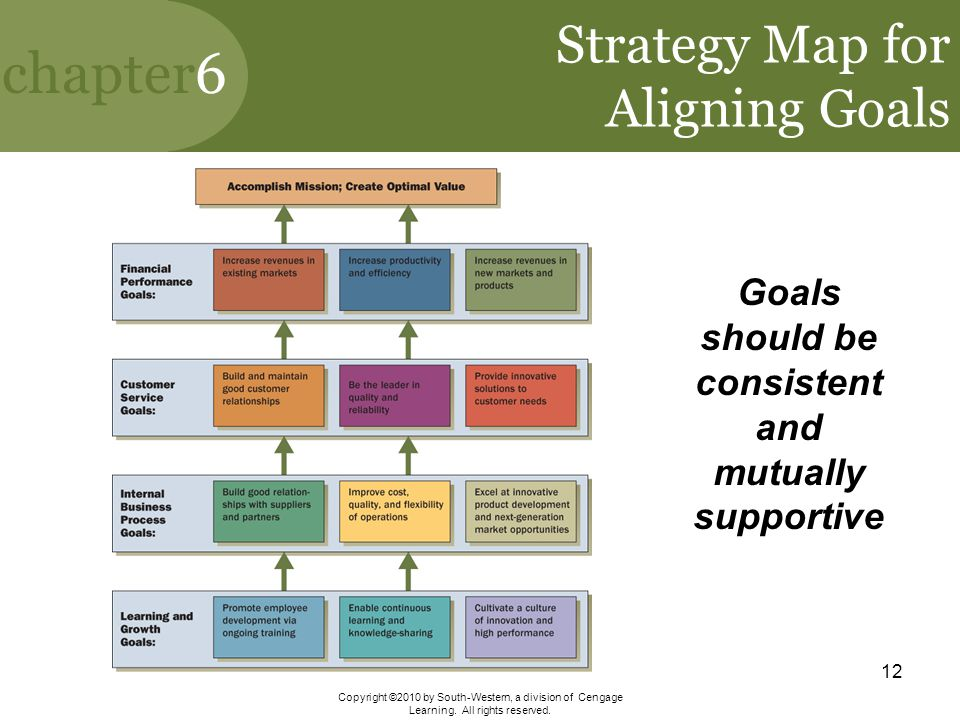 Strategy Map for Aligning Goals
