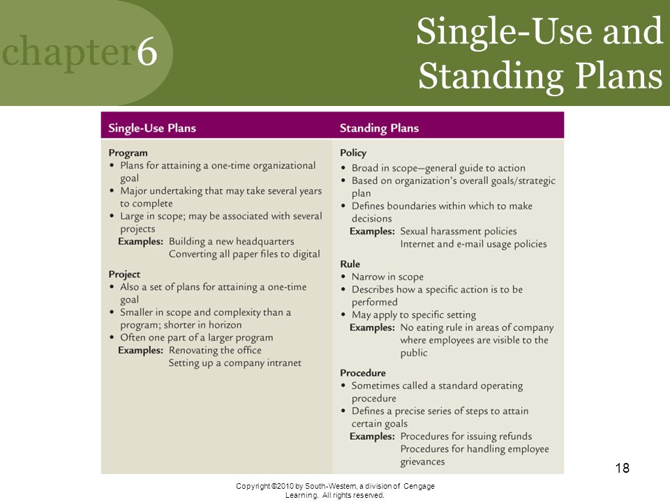 Single-Use and Standing Plans