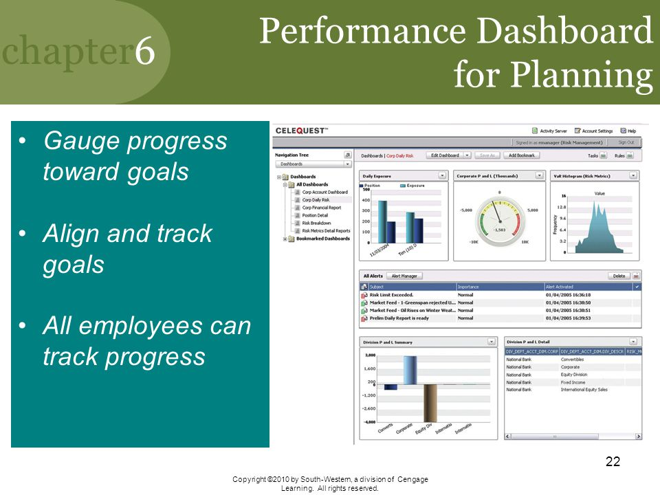 Performance Dashboard for Planning