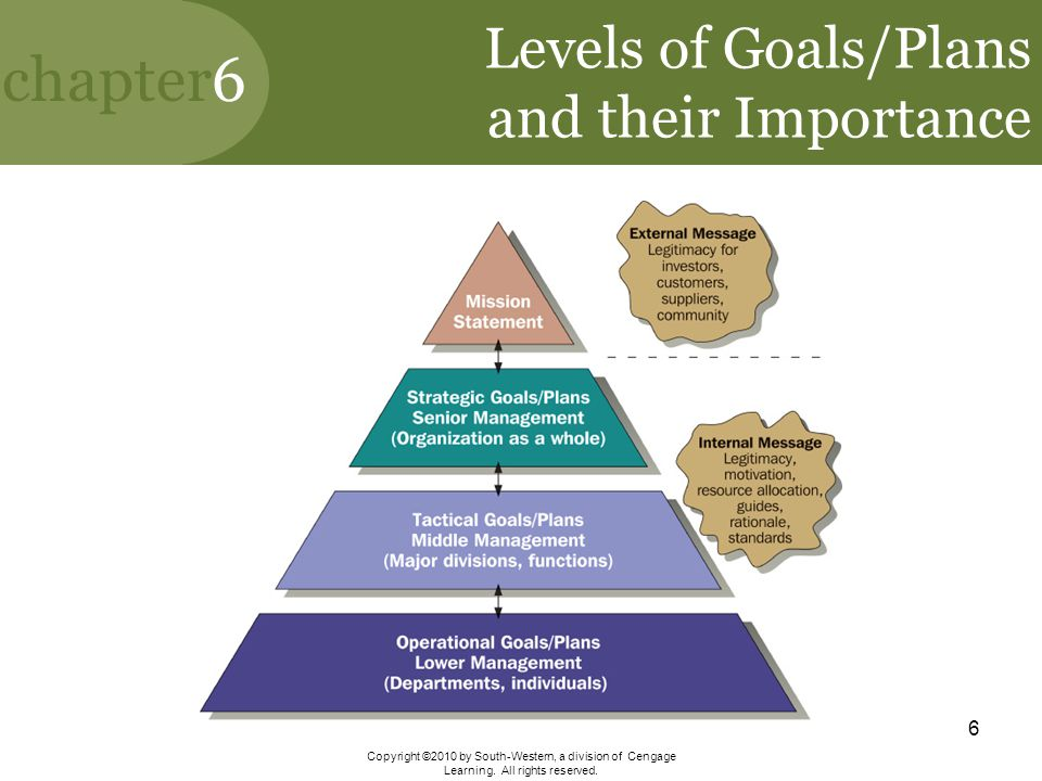 Levels of Goals/Plans and their Importance