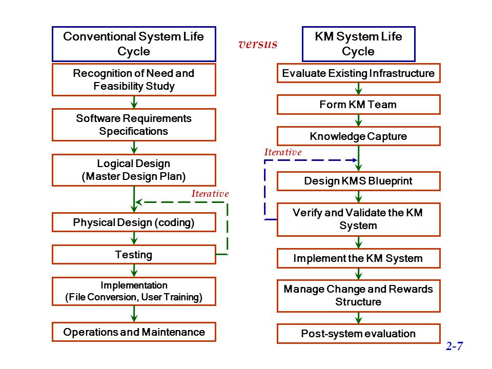 versus Conventional System Life Cycle KM System Life Cycle