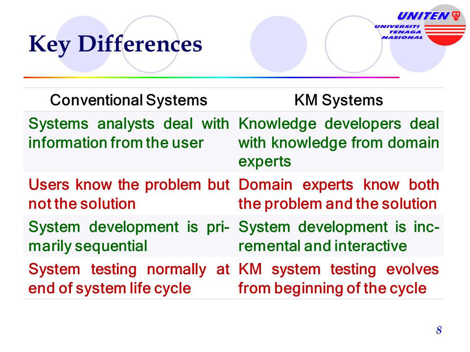 Key Differences Conventional Systems KM Systems