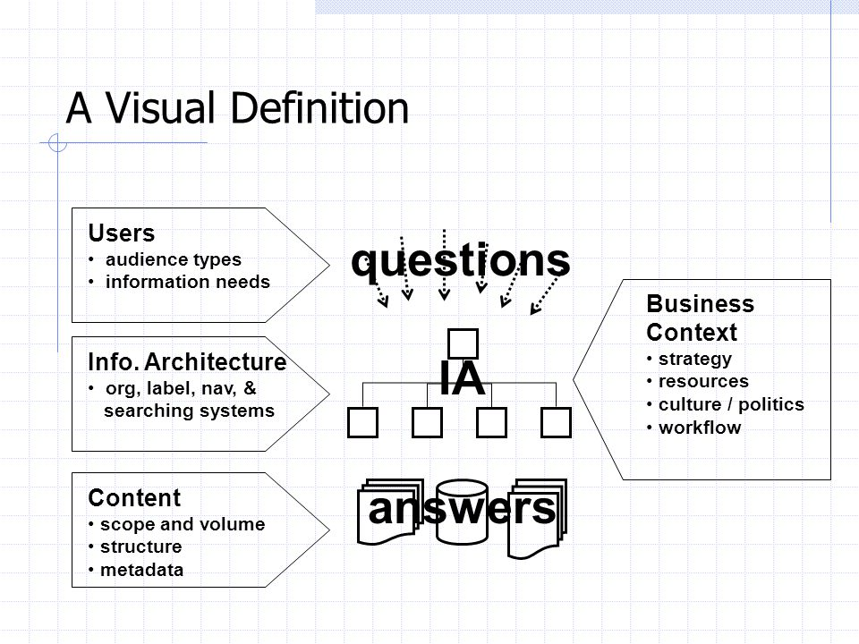 questions IA answers A Visual Definition Users Business Context