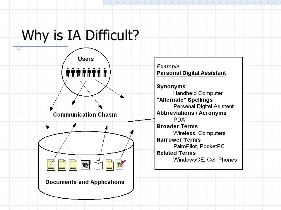 Why is IA Difficult So Your Users Don't Have To!