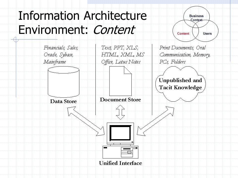Information Architecture Environment: Content