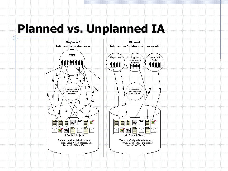 Planned vs. Unplanned IA