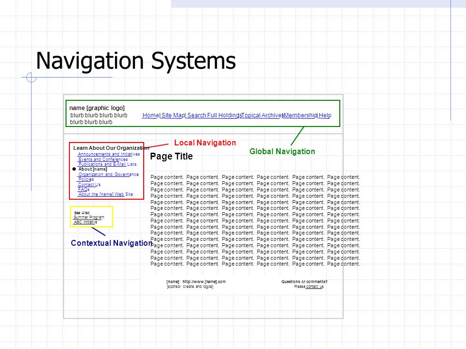 Navigation Systems Page Title Local Navigation Global Navigation