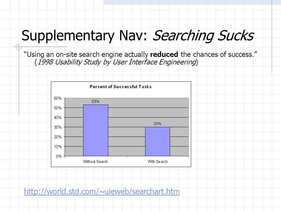 Supplementary Nav: Searching Sucks