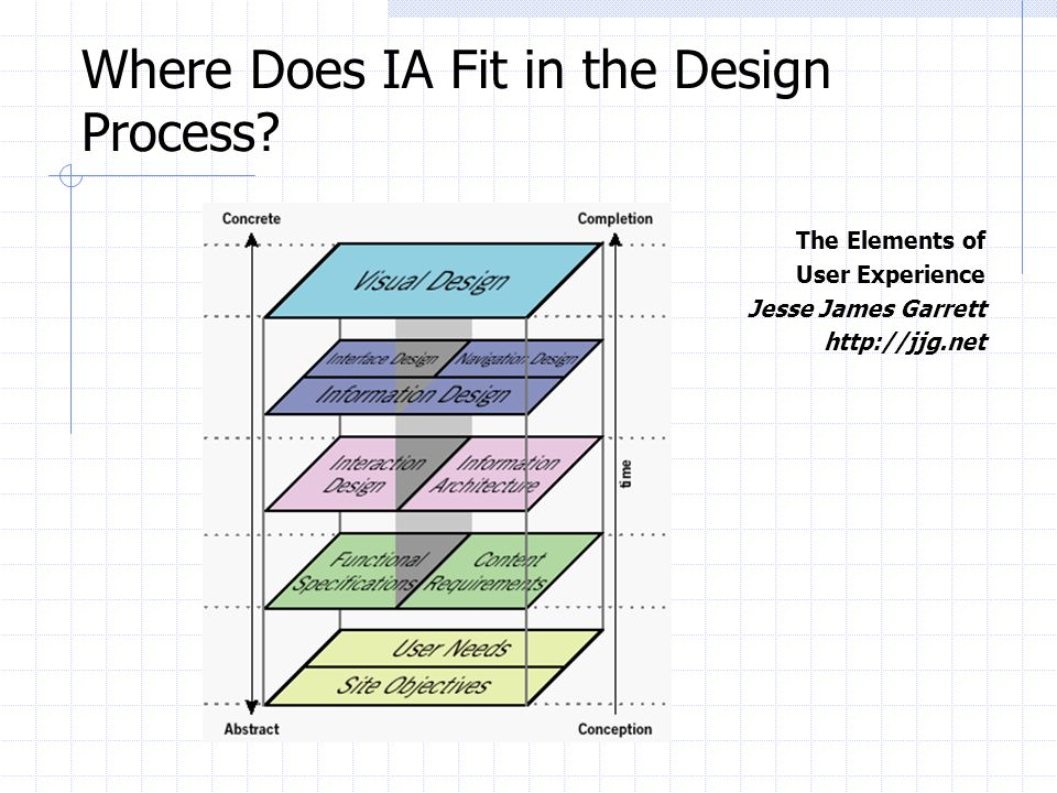 Where Does IA Fit in the Design Process