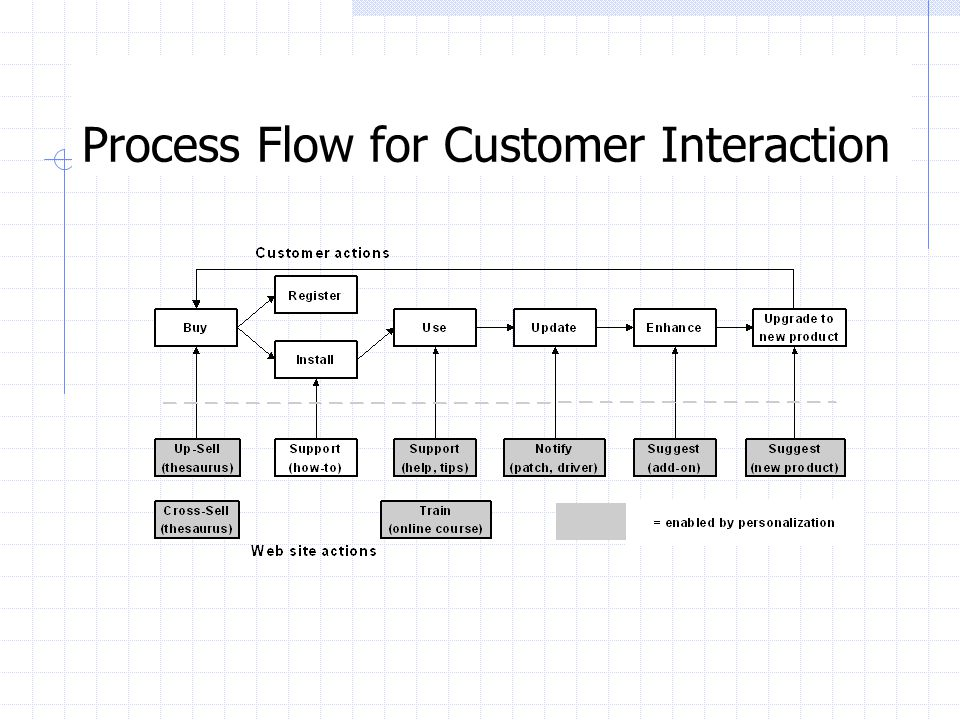 Process Flow for Customer Interaction