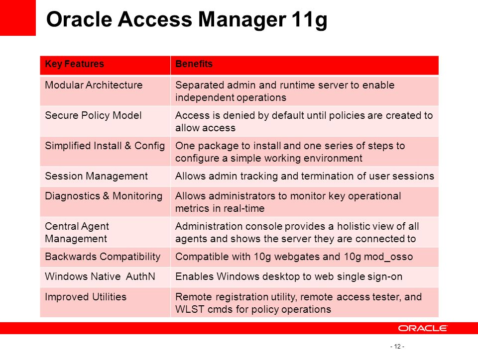 Oracle Access Manager 11g
