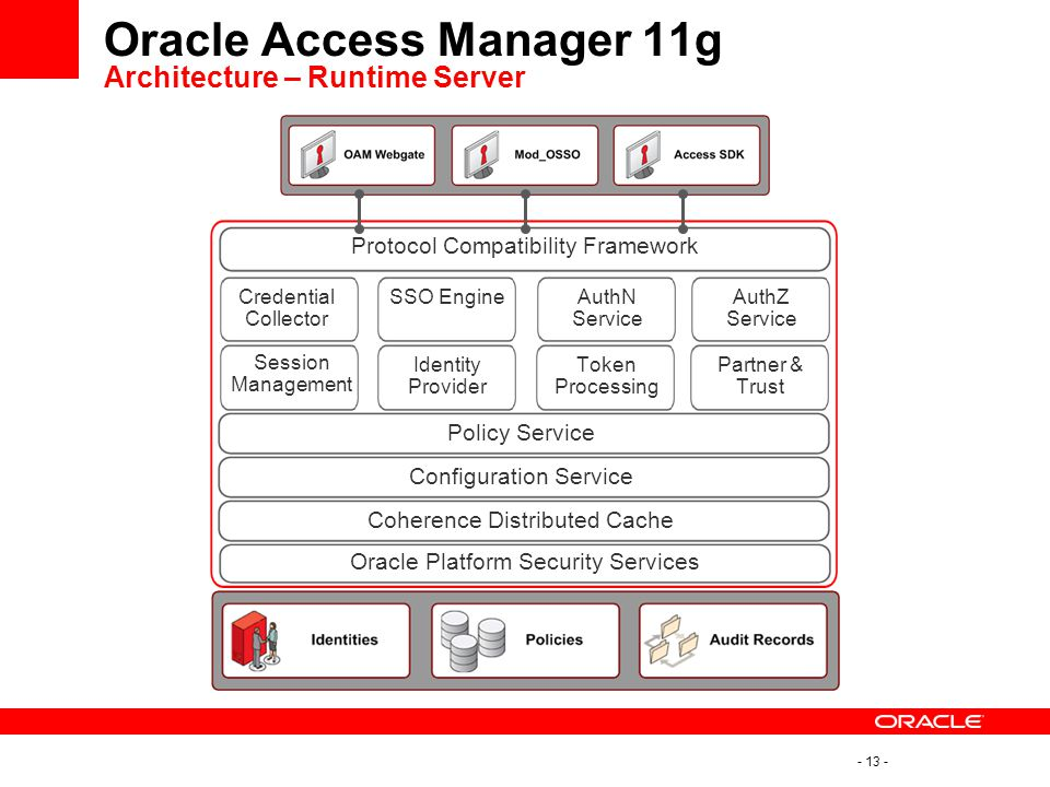 Oracle single sign on to oracle access manager migration for Oracle 10 g architecture