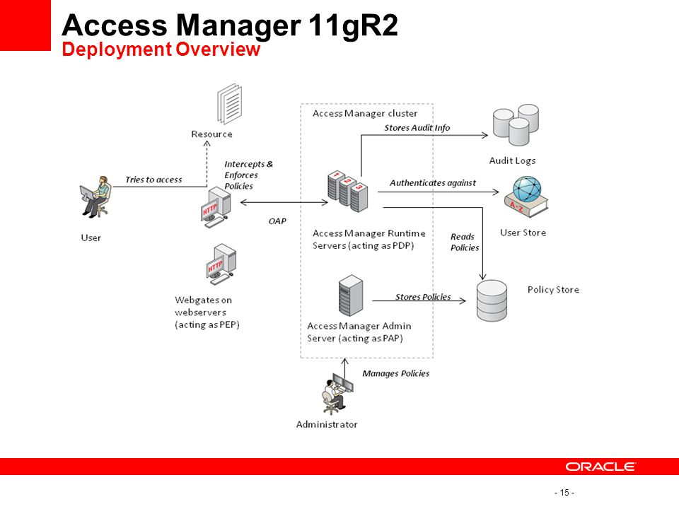Access Manager 11gR2 Deployment Overview