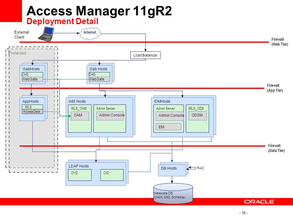 Access Manager 11gR2 Deployment Detail