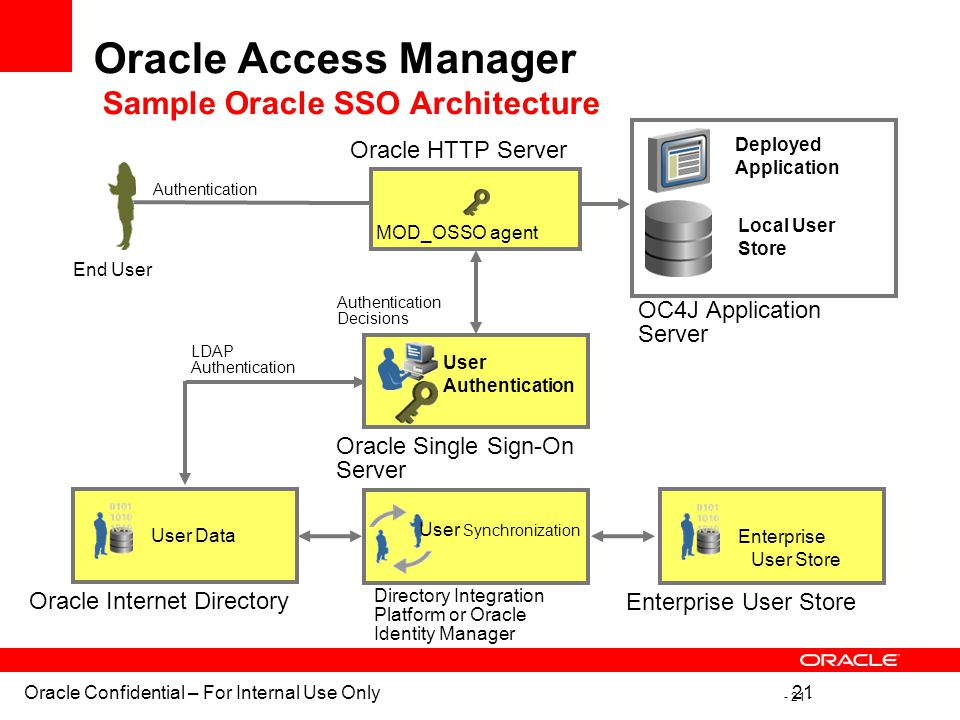 Oracle Access Manager Sample Oracle SSO Architecture