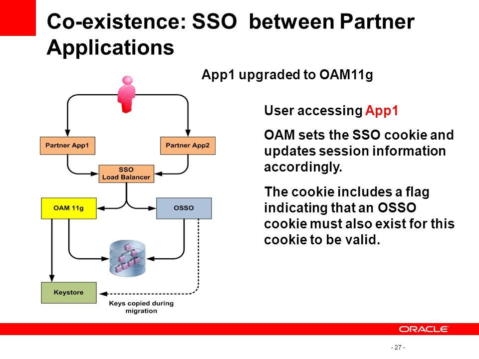 Co-existence: SSO between Partner Applications