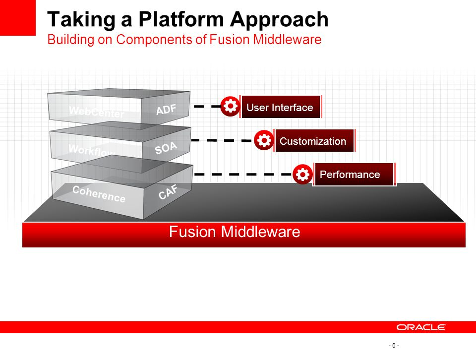 Taking a Platform Approach Building on Components of Fusion Middleware