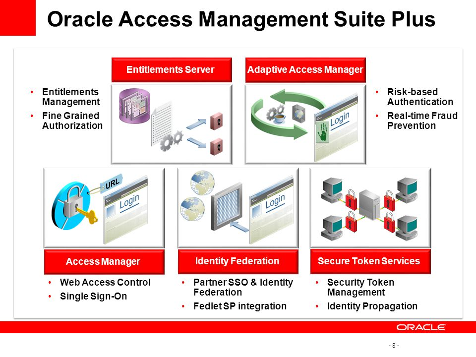Adaptive Access Manager