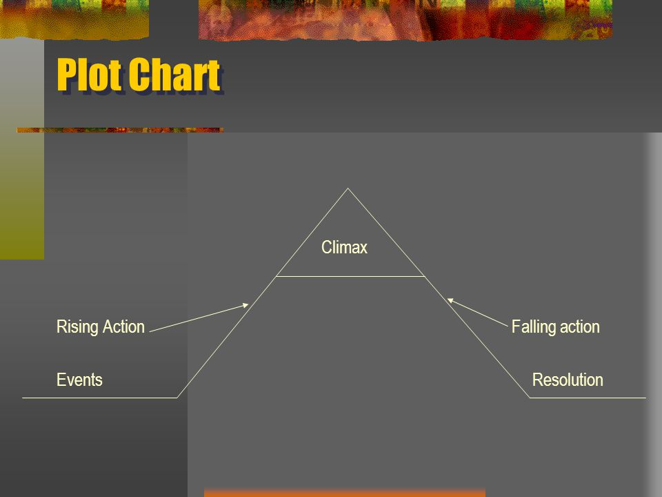 Plot Chart Climax Rising Action Falling action Events Resolution