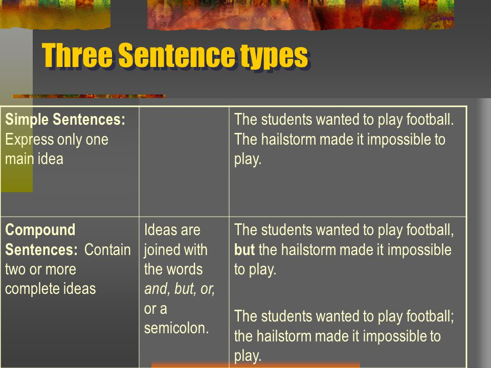 Three Sentence types Simple Sentences: Express only one main idea