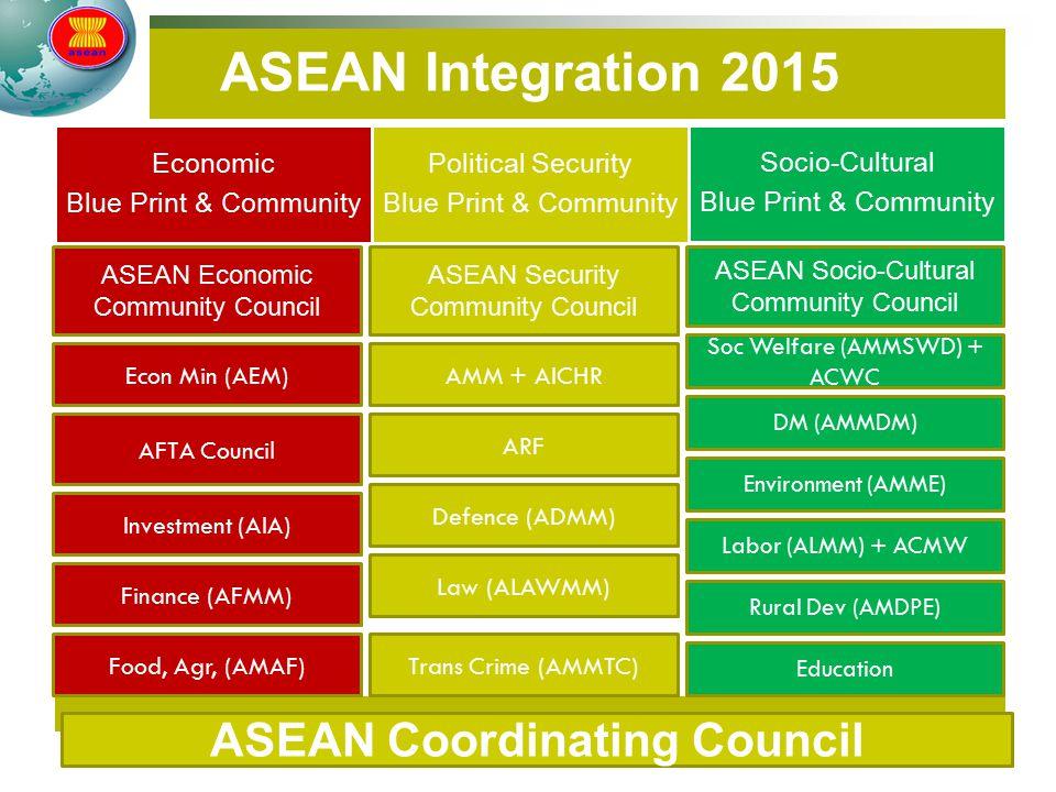 ASEAN Coordinating Council