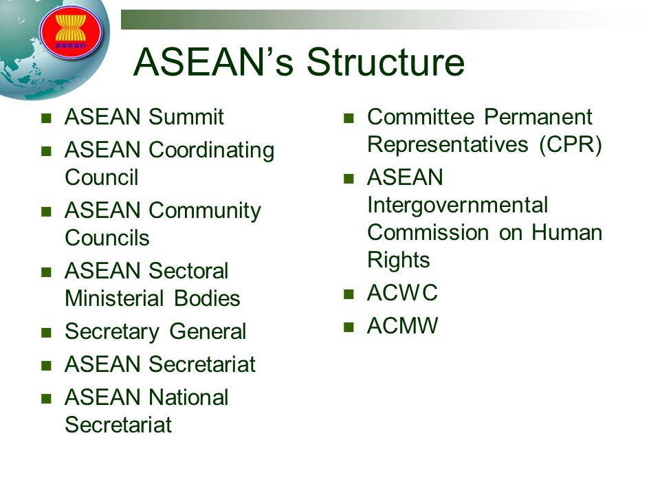ASEAN's Structure ASEAN Summit ASEAN Coordinating Council