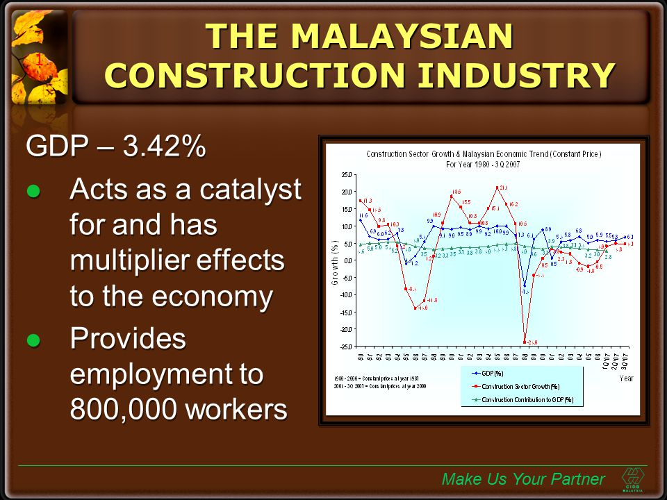 THE MALAYSIAN CONSTRUCTION INDUSTRY